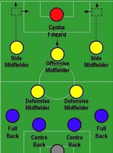 足球战术 浅谈足球阵型和战术分析