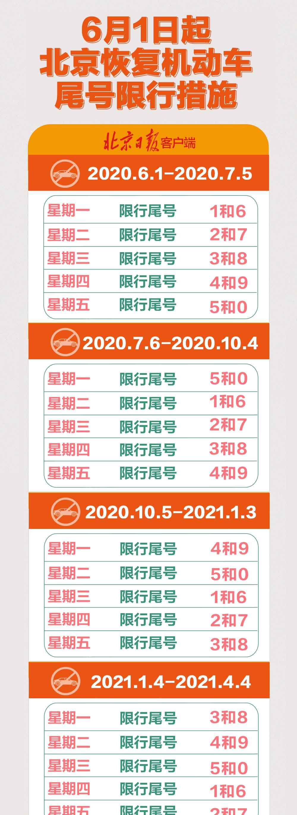 北京机动车限行时间 这张北京尾号限行时间图,请收藏
