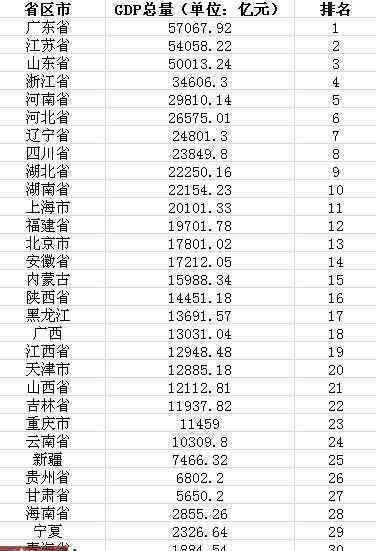 2012年各省gdp 2012年度各省市GDP总量排行榜出炉:广东居首 西藏垫底