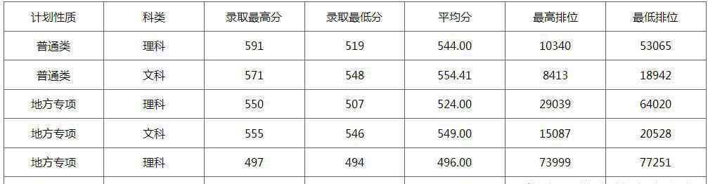广州医科大学分数线 广州医科大学2019年录取分数线