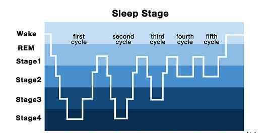 一直处于浅睡眠状态怎么办 睡眠浅,影响白天状态怎么办?丨有请大医生