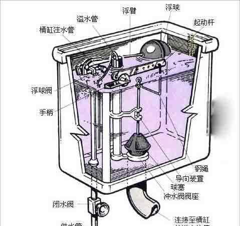 马桶结构 抽水马桶结构图及工作原理介绍