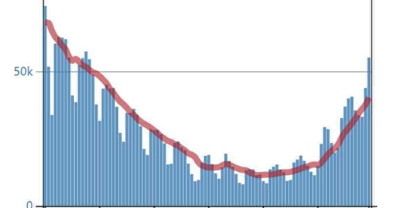 美国疫情最新数据 美国疫情反弹 单日新增达5.6万