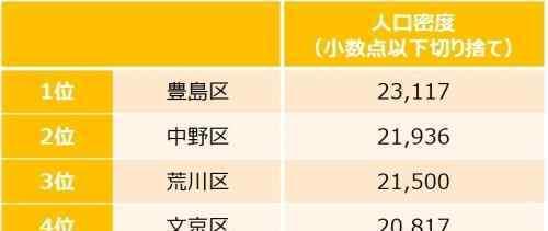 23区 日本东京23区 哪些区最有投资价值